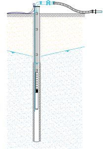 Deep well dewatering system diagram