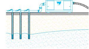 A diagram of how wellpoint dewatering systems work